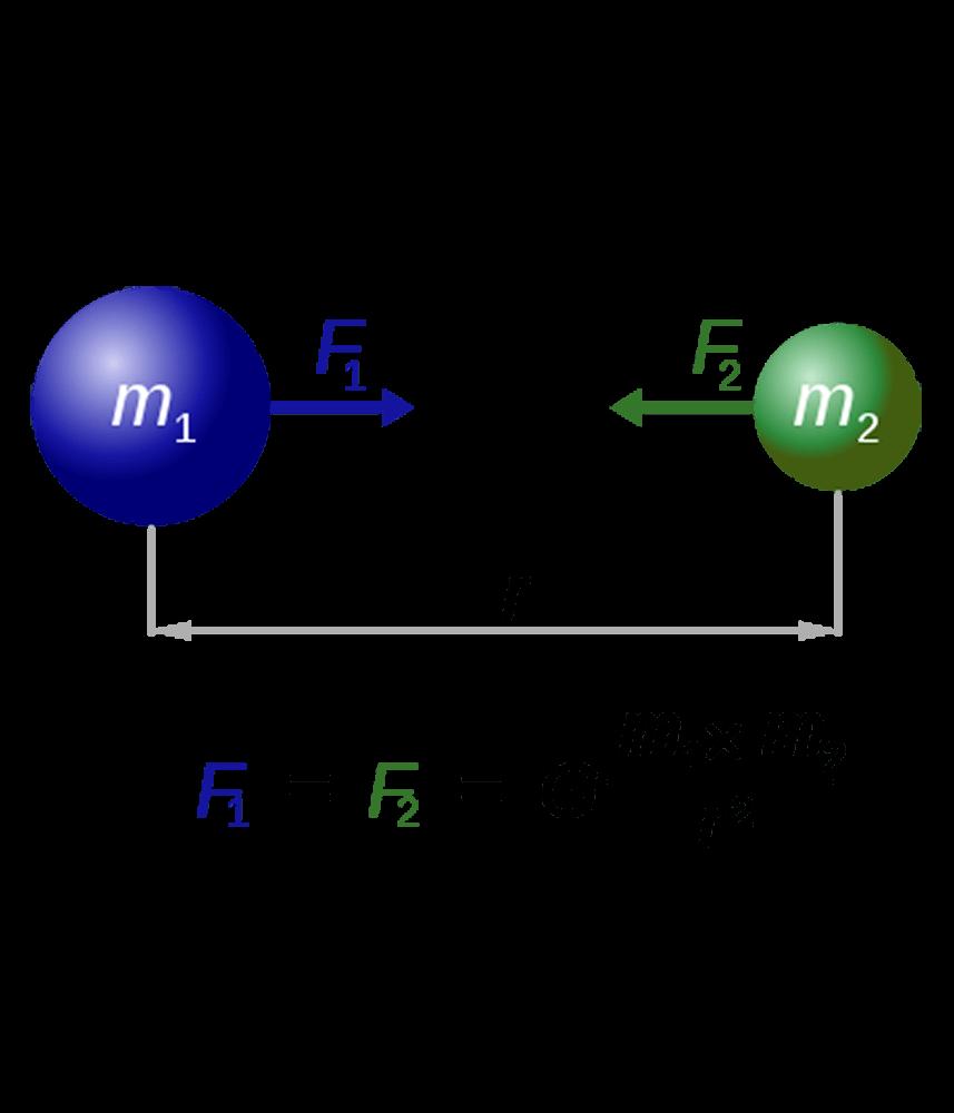 law gravity
