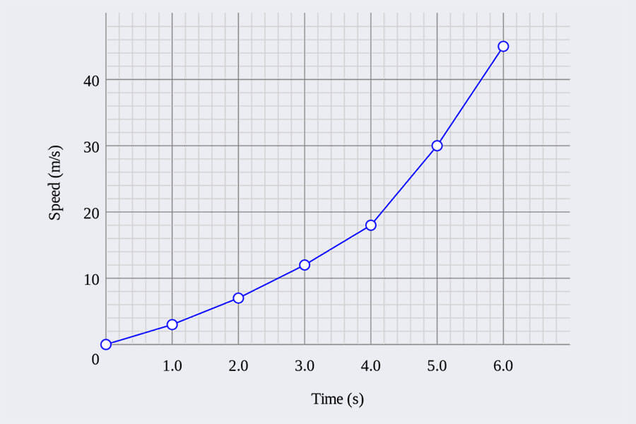 experimental results graph