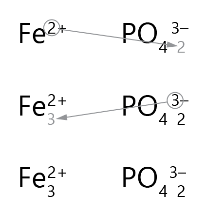 ionic formula drag-and-drop polyatomic 3
