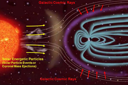 natural cosmic solar radiation