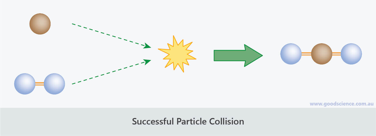 successful particle collision